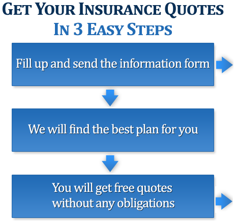 get your insurance quotes in 3 easy steps